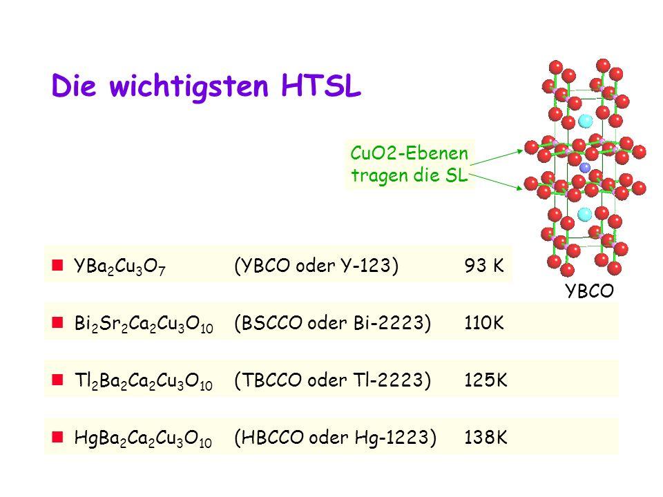 Die wichtigsten HTSL Bi 2 Sr 2 Ca 2 Cu 3 O 10 (BSCCO oder Bi-2223)110K Tl 2 Ba 2 Ca 2 Cu 3 O 10 (TBCCO oder Tl-2223)125K HgBa 2 Ca 2 Cu 3 O 10 (HBCCO oder Hg-1223)138K YBa 2 Cu 3 O 7 (YBCO oder Y-123)93 K YBCO CuO2-Ebenen tragen die SL