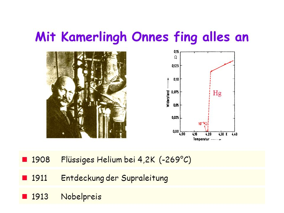 Mit Kamerlingh Onnes fing alles an 1911Entdeckung der Supraleitung 1913Nobelpreis Hg 1908Flüssiges Helium bei 4,2K (-269°C)