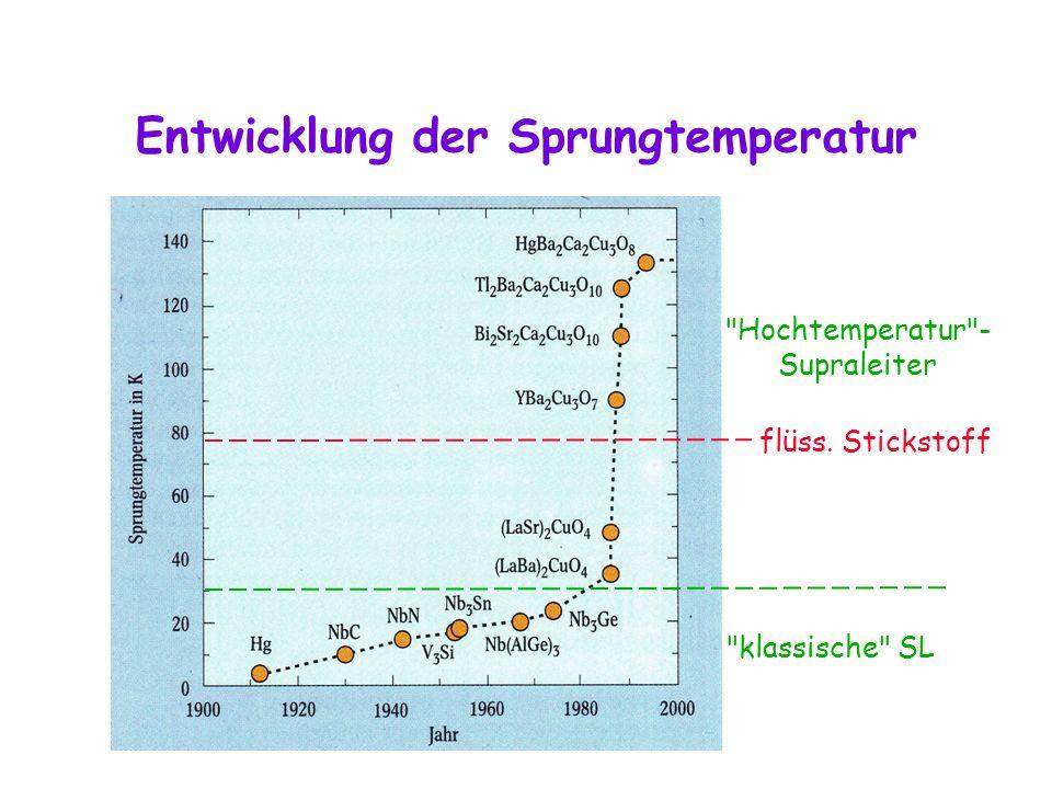 Entwicklung der Sprungtemperatur klassische SL Hochtemperatur - Supraleiter flüss. Stickstoff