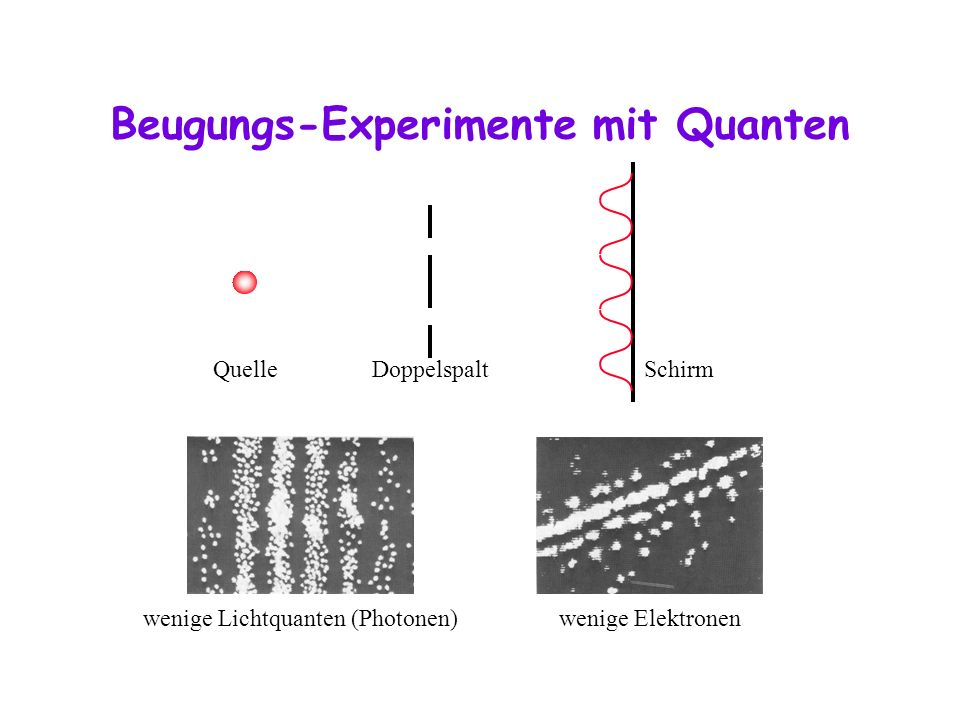 Beugungs-Experimente mit Quanten Quelle Doppelspalt Schirm wenige Lichtquanten (Photonen) wenige Elektronen