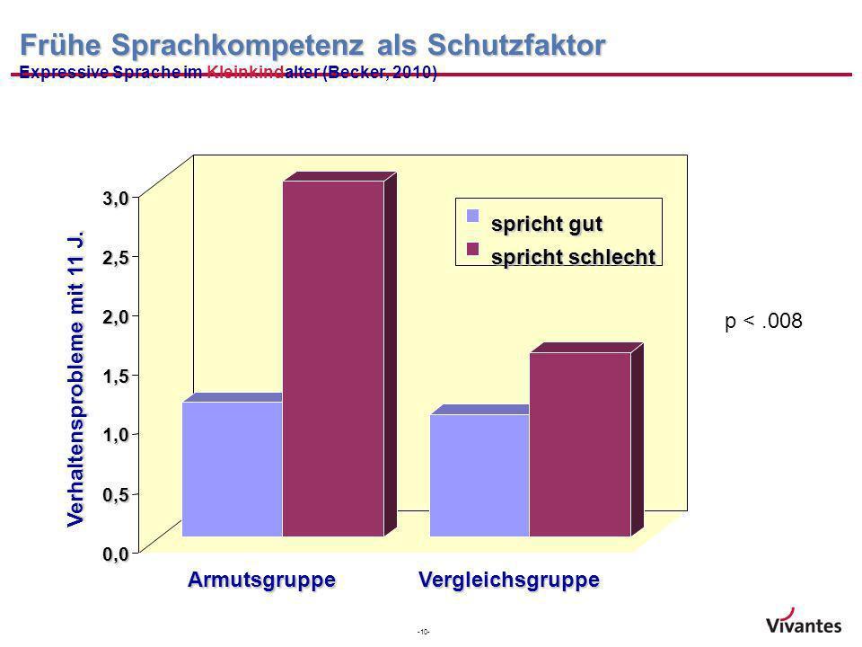 -10- Frühe Sprachkompetenz als Schutzfaktor Frühe Sprachkompetenz als Schutzfaktor Expressive Sprache im Kleinkindalter (Becker, 2010) Interaktion p<.
