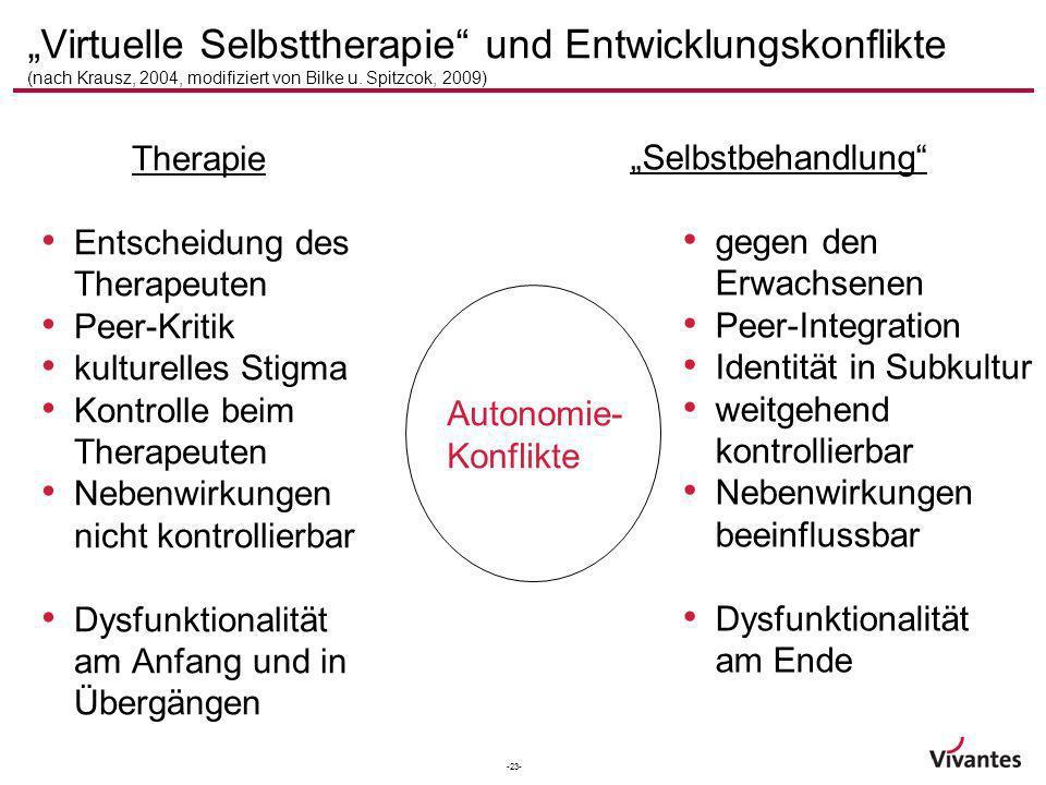-23- Virtuelle Selbsttherapie und Entwicklungskonflikte (nach Krausz, 2004, modifiziert von Bilke u. Spitzcok, 2009) Therapie Entscheidung des Therape