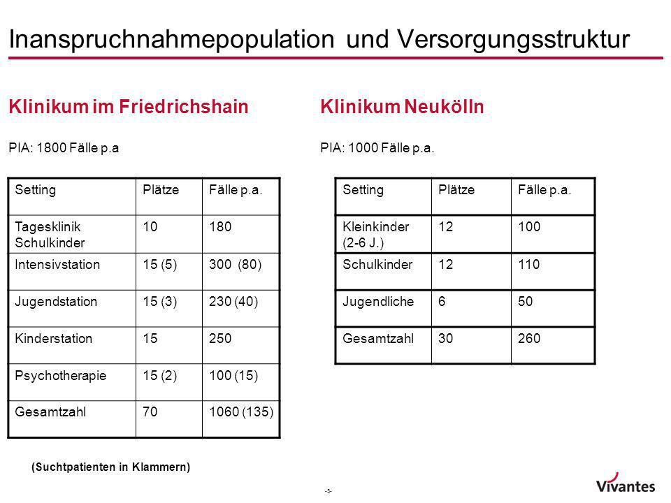 -3- Inanspruchnahmepopulation und Versorgungsstruktur Klinikum im Friedrichshain PIA: 1800 Fälle p.a Klinikum Neukölln PIA: 1000 Fälle p.a. SettingPlä