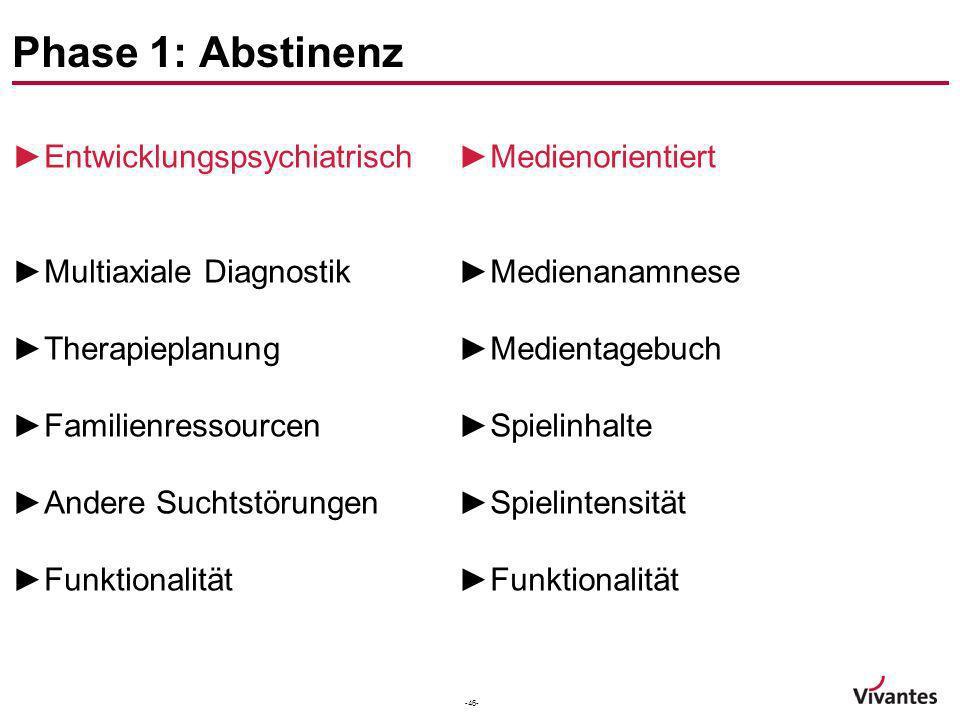-46- Phase 1: Abstinenz Entwicklungspsychiatrisch Multiaxiale Diagnostik Therapieplanung Familienressourcen Andere Suchtstörungen Funktionalität Medie