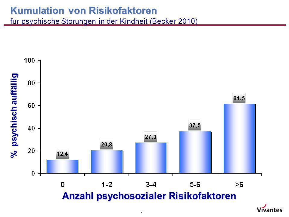 -9- % psychisch auffällig Anzahl psychosozialer Risikofaktoren Kumulation von Risikofaktoren Kumulation von Risikofaktoren für psychische Störungen in
