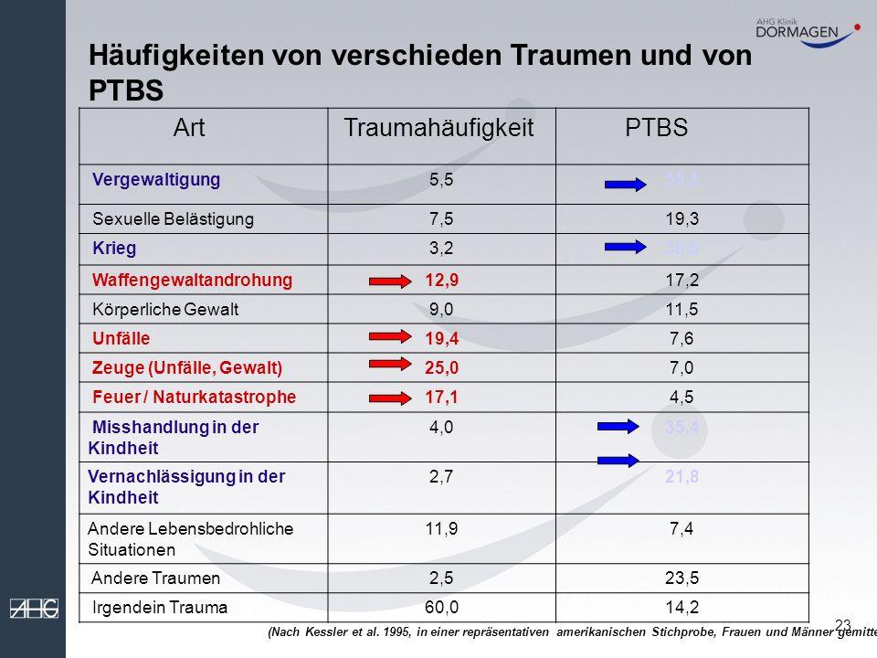 22 Epidemiologie (2) Risiko für PTBS nach einem traumatischen Erlebnis Männer 8% Frauen 20%