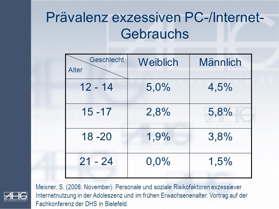Prävalenz exzessiven PC-/Internet- Gebrauchs Geschlecht Alter WeiblichMännlich 12 - 145,0%4,5% 15 -172,8%5,8% 18 -201,9%3,8% 21 - 240,0%1,5% Meixner,