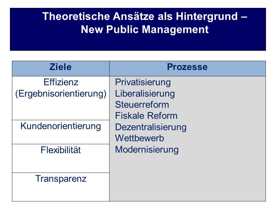 Theoretische Ansätze als Hintergrund – New Public Management ZieleProzesse Effizienz (Ergebnisorientierung) Privatisierung Liberalisierung Steuerrefor