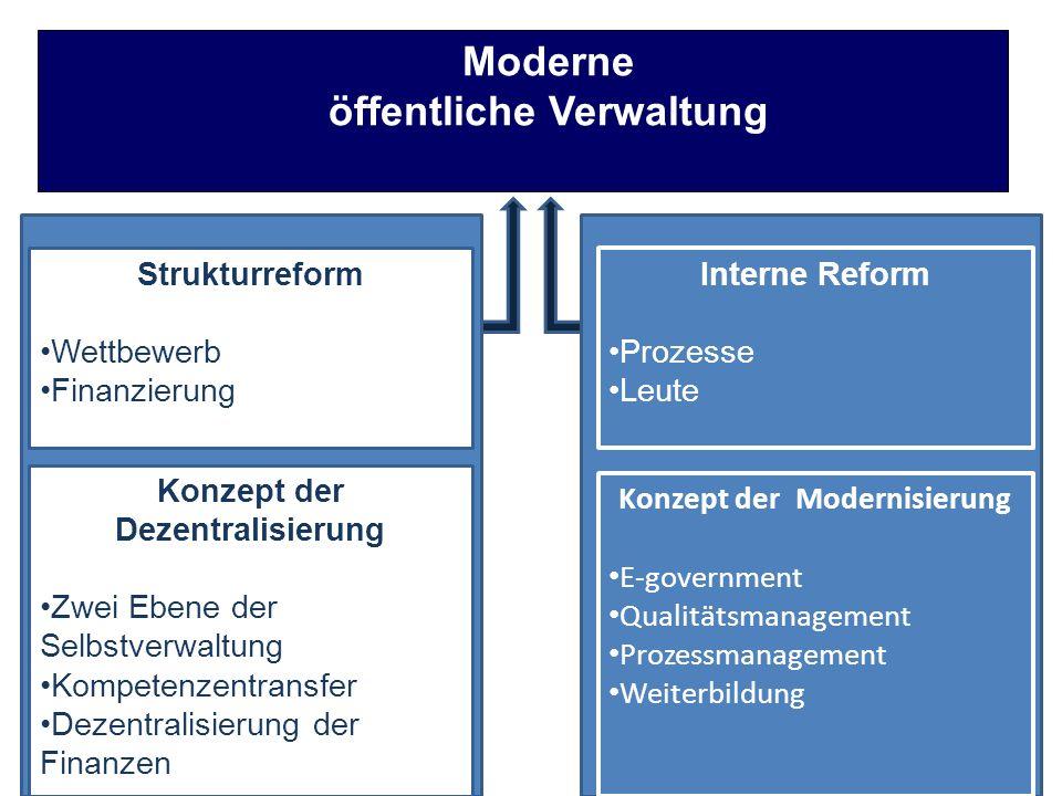 Moderne öffentliche Verwaltung Strukturreform Wettbewerb Finanzierung Konzept der Dezentralisierung Zwei Ebene der Selbstverwaltung Kompetenzentransfer Dezentralisierung der Finanzen Interne Reform Prozesse Leute Konzept der Modernisierung E-government Qualitätsmanagement Prozessmanagement Weiterbildung