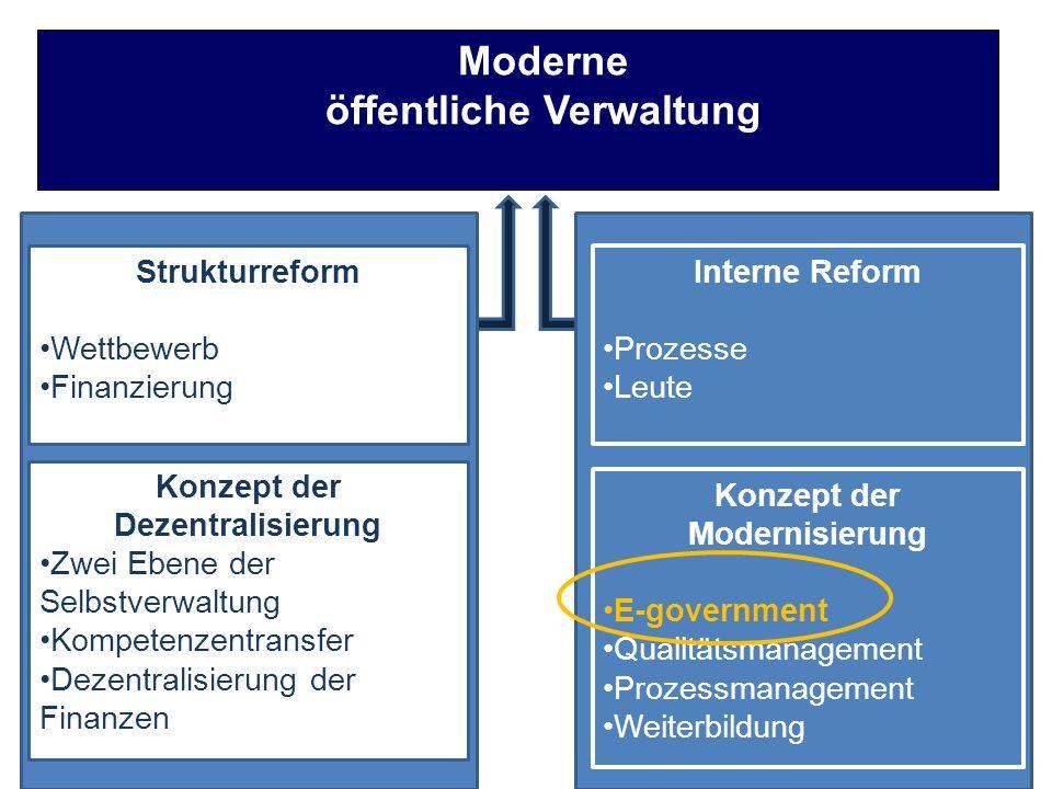 Moderne öffentliche Verwaltung Strukturreform Wettbewerb Finanzierung Konzept der Dezentralisierung Zwei Ebene der Selbstverwaltung Kompetenzentransfe
