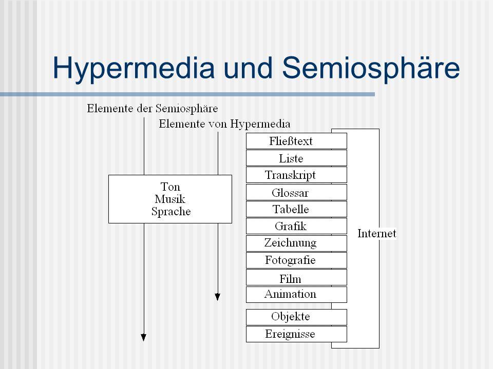 Hypermedia und Semiosphäre