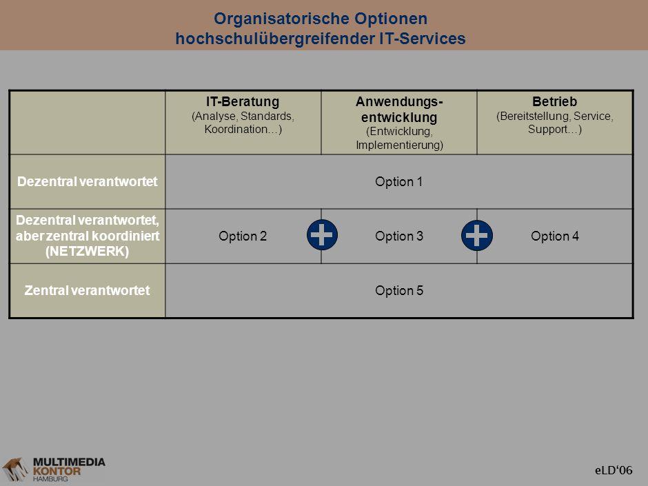 eLD06 IT-Services: Drei Augabenbereiche IT-Beratung (Analyse, Standards, Koordination…) Anwendungsentwicklung (Entwicklung, Implementierung) Betrieb (