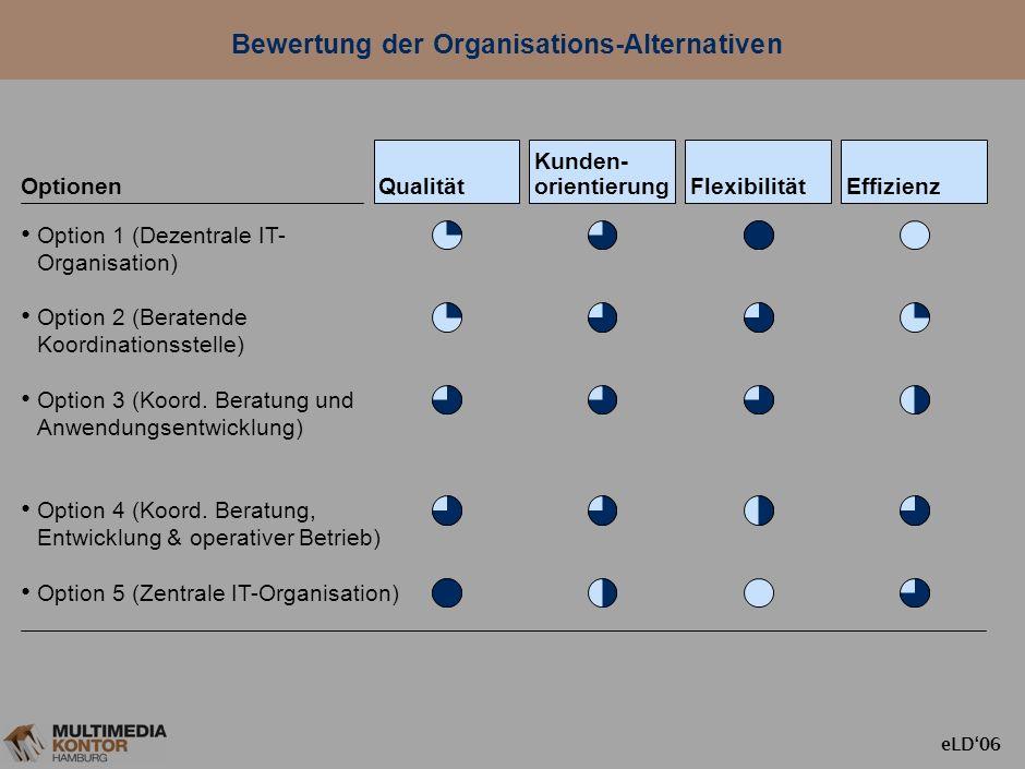 eLD06 Organisatorische Optionen hochschulübergreifender IT-Services IT-Beratung (Analyse, Standards, Koordination…) Anwendungs- entwicklung (Entwicklu