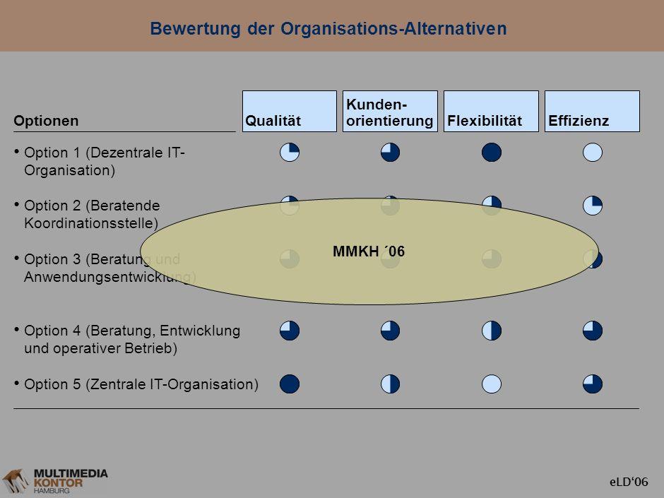 eLD06 Bewertung der Organisations-Alternativen Qualität Kunden- orientierung FlexibilitätEffizienz Optionen Option 1 (Dezentrale IT- Organisation) Opt