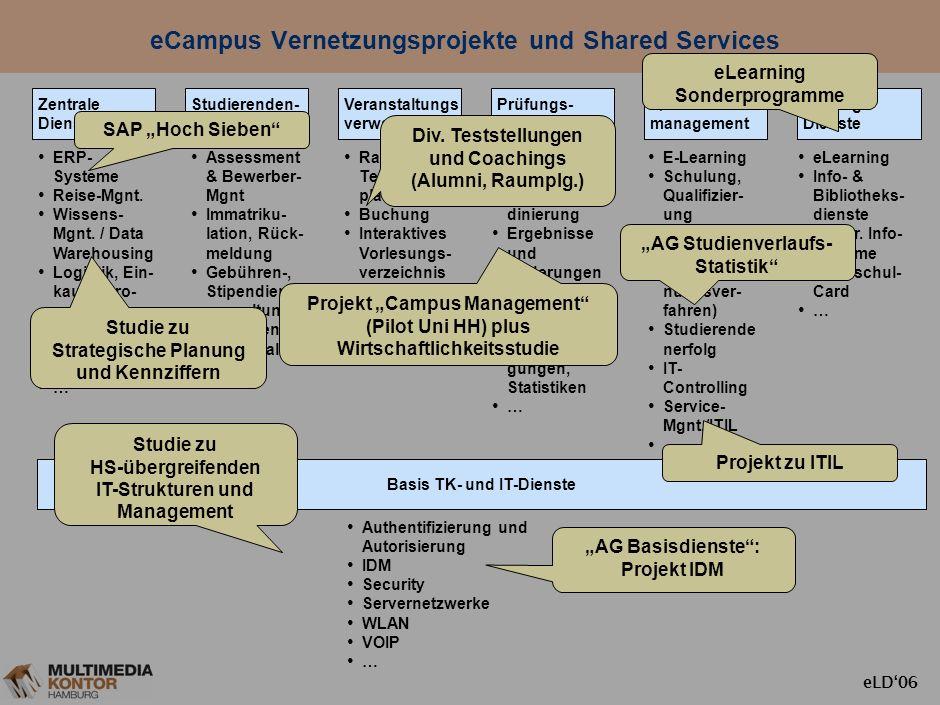 eLD06 eCampus Hamburg Authentifizierung und Autorisierung IDM Security Servernetzwerke WLAN VOIP … Basis TK- und IT-Dienste Zentrale Dienste ERP- Syst