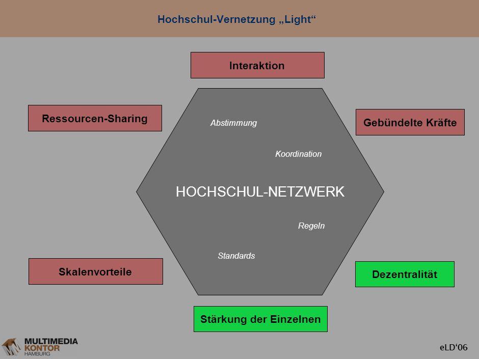 eLD06 HOCHSCHUL-NETZWERK Hochschul-Vernetzung: Vorteile und Voraussetzungen Ressourcen-Sharing Dezentralität Interaktion Gebündelte Kräfte Stärkung de