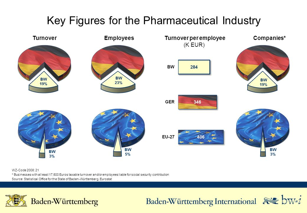 Key Figures for the Pharmaceutical Industry Turnover Employees Turnover per employee (K EUR) Companies* WZ-Code 2008: 21 * Businesses with at least 17,500 Euros taxable turnover and/or employees liable for social security contribution Source: Statistical Office for the State of Baden-Württemberg, Eurostat