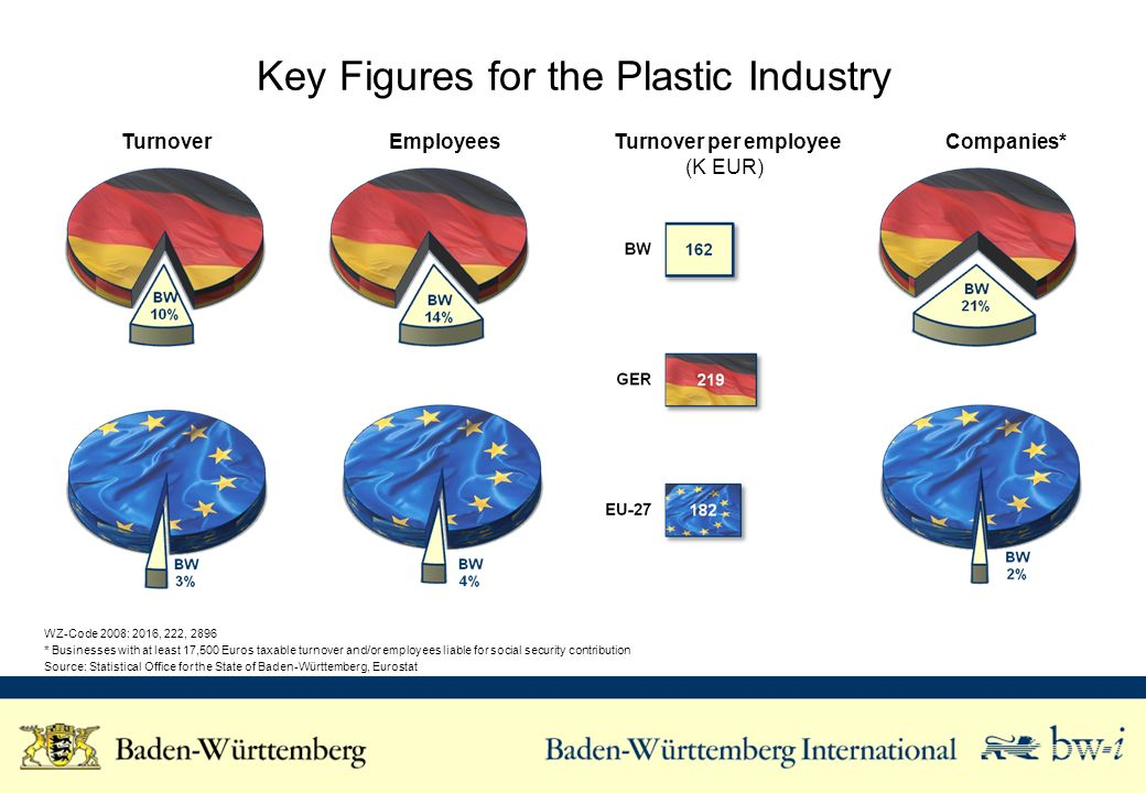 Key Figures for the Plastic Industry Turnover Employees Turnover per employee (K EUR) Companies* WZ-Code 2008: 2016, 222, 2896 * Businesses with at le