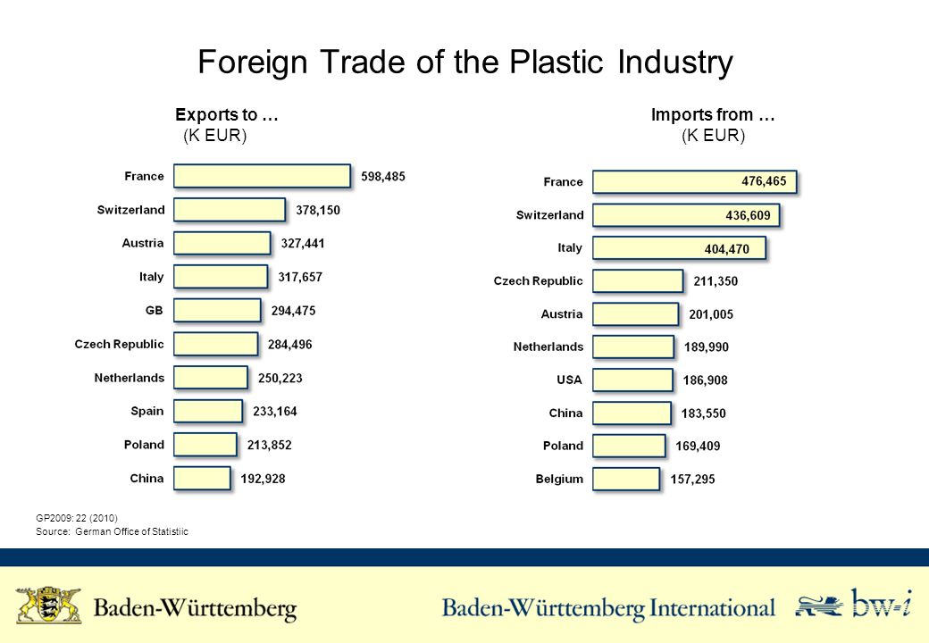 Foreign Trade of the Plastic Industry GP2009: 22 (2010) Source: German Office of Statistiic Exports to … (K EUR) Imports from … (K EUR)