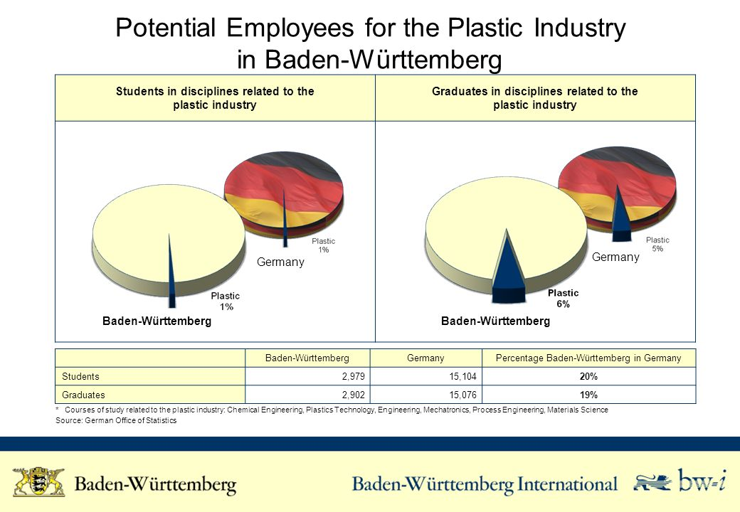 Students in disciplines related to the plastic industry Graduates in disciplines related to the plastic industry Potential Employees for the Plastic I