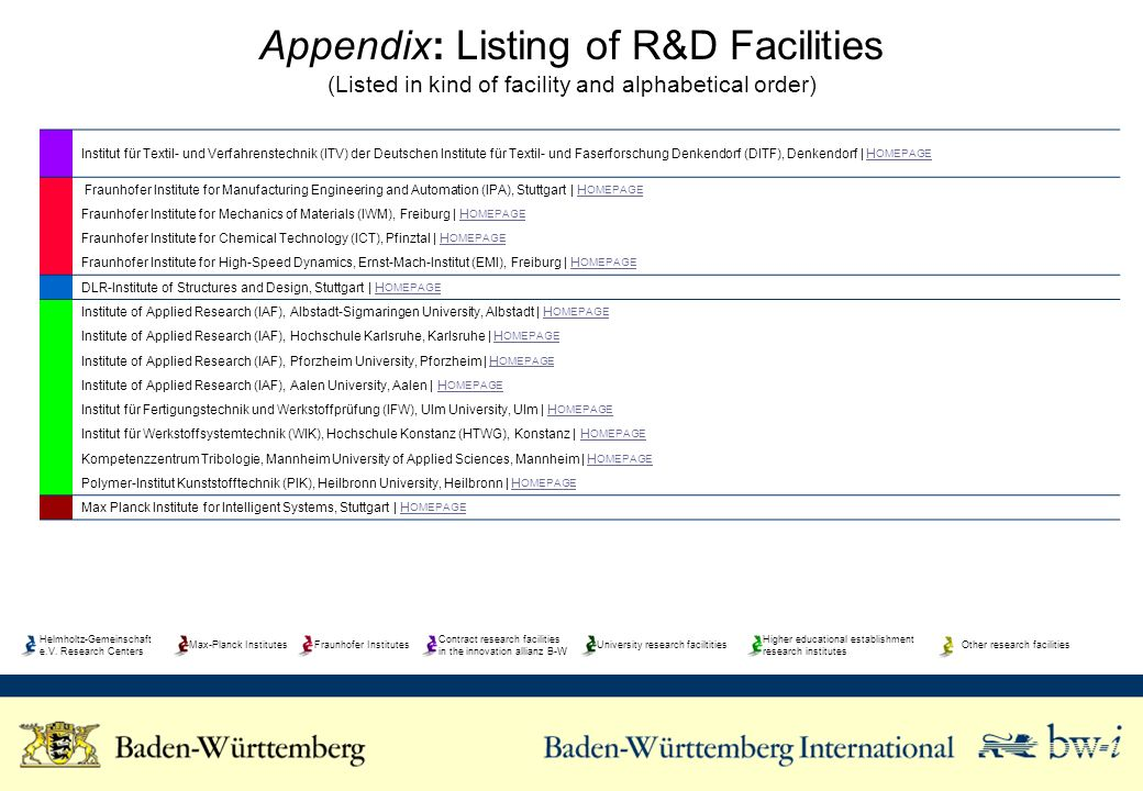 Appendix: Listing of R&D Facilities (Listed in kind of facility and alphabetical order) Institut für Textil- und Verfahrenstechnik (ITV) der Deutschen