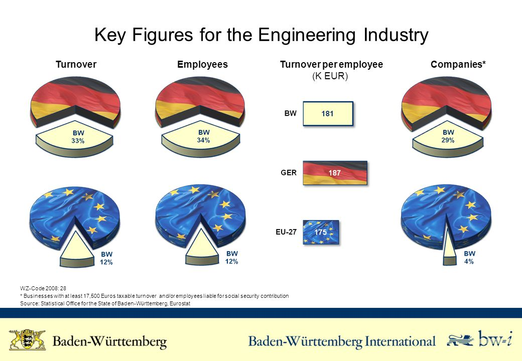 Key Figures for the Engineering Industry Turnover Employees Turnover per employee (K EUR) Companies* WZ-Code 2008: 28 * Businesses with at least 17,500 Euros taxable turnover and/or employees liable for social security contribution Source: Statistical Office for the State of Baden-Württemberg, Eurostat
