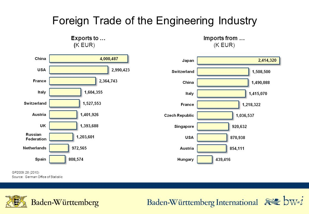 Foreign Trade of the Engineering Industry GP2009: 28 (2010) Source: German Office of Statistiic Exports to … (K EUR) Imports from … (K EUR)