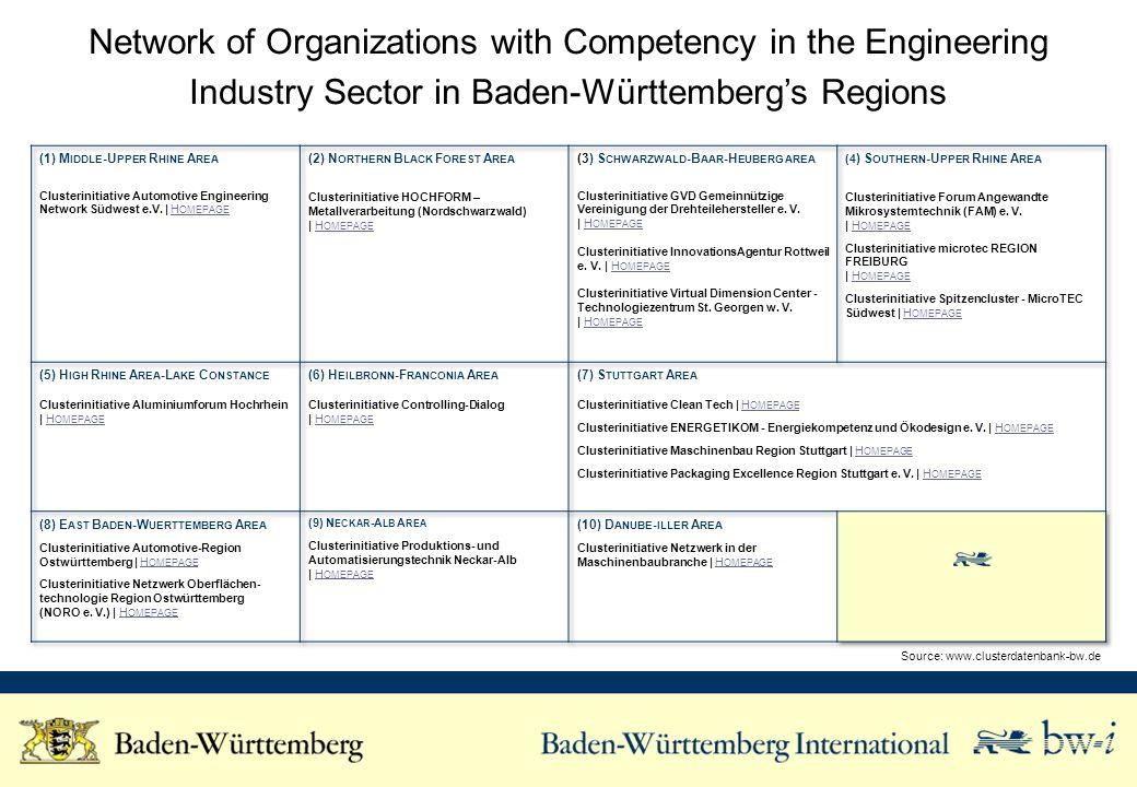 Network of Organizations with Competency in the Engineering Industry Sector in Baden-Württemberg Nationwide Source: www.clusterdatenbank-bw.de B ADEN -W ÜRTTEMBERG NATIONWIDE Clusterinitiative Allianz Faserbasierte Werkstoffe Baden-Württemberg | H OMEPAGEH OMEPAGE Clusterinitiative autoland-bw | H OMEPAGEH OMEPAGE Clusterinitiative Brennstoffzellen- und Batterie-Allianz Baden- Württemberg (BBA-BW) | H OMEPAGEH OMEPAGE Clusterinitiative Forst und Holz Baden-Württemberg | H OMEPAGEH OMEPAGE Clusterinitiative Kompetenznetzwerk Mechatronik BW e.