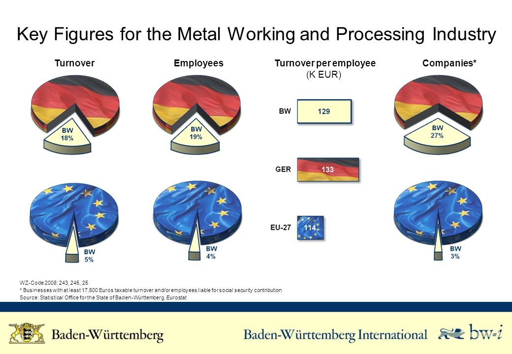 Foreign Trade of the Metal Working and Processing Industry GP2009: 25 (2010) Source: German Office of Statistiic Exports to … (K EUR) Imports from … (K EUR)