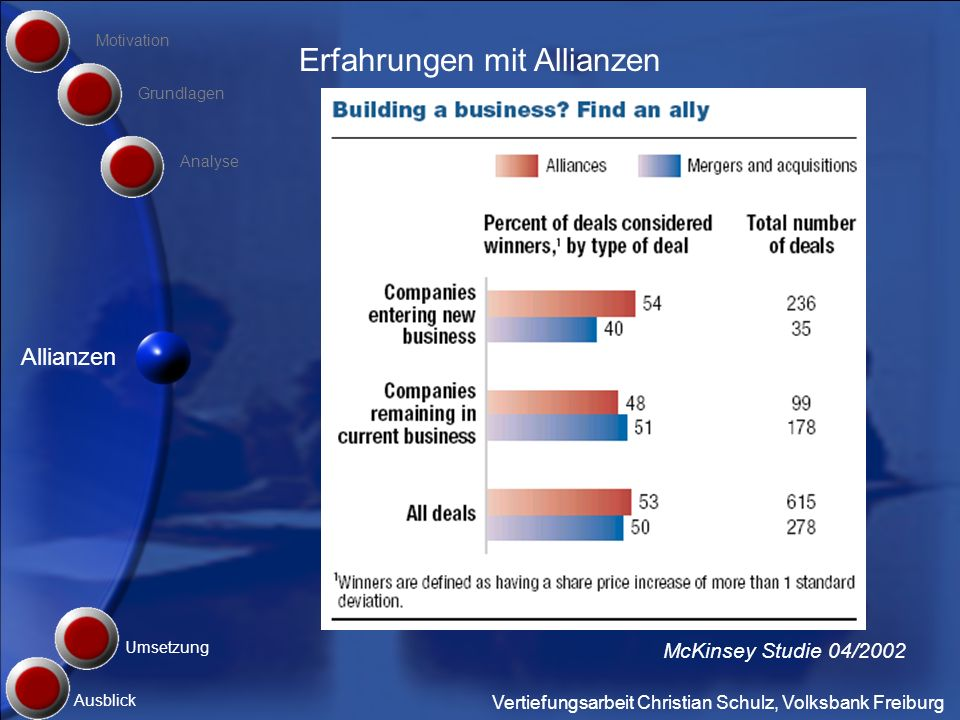Vertiefungsarbeit Christian Schulz, Volksbank Freiburg Grundlagen Umsetzung Motivation Ausblick Analyse Allianzen Erfahrungen mit Allianzen McKinsey S