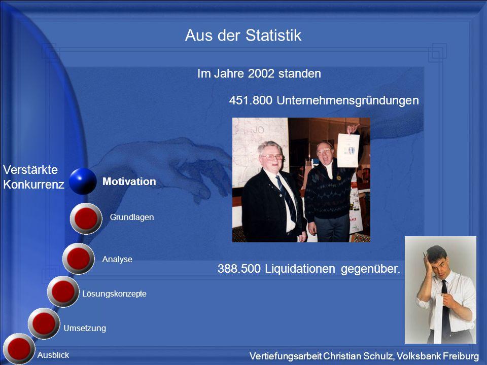 Vertiefungsarbeit Christian Schulz, Volksbank Freiburg Verstärkte Konkurrenz Das ergibt einen positiven Gründungssaldo von 63.300.