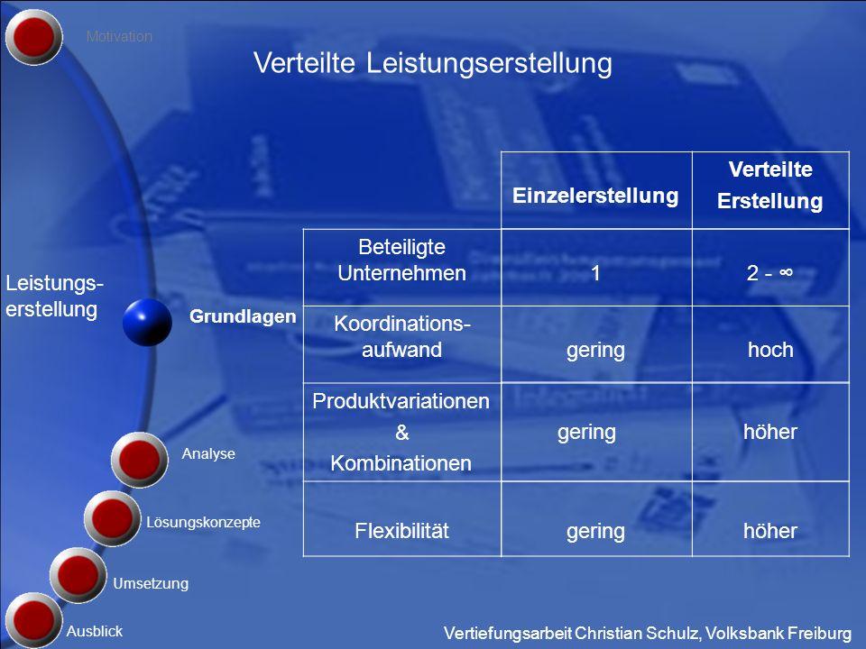 Vertiefungsarbeit Christian Schulz, Volksbank Freiburg Grundlagen Umsetzung Motivation Ausblick Analyse Lösungskonzepte E R P II