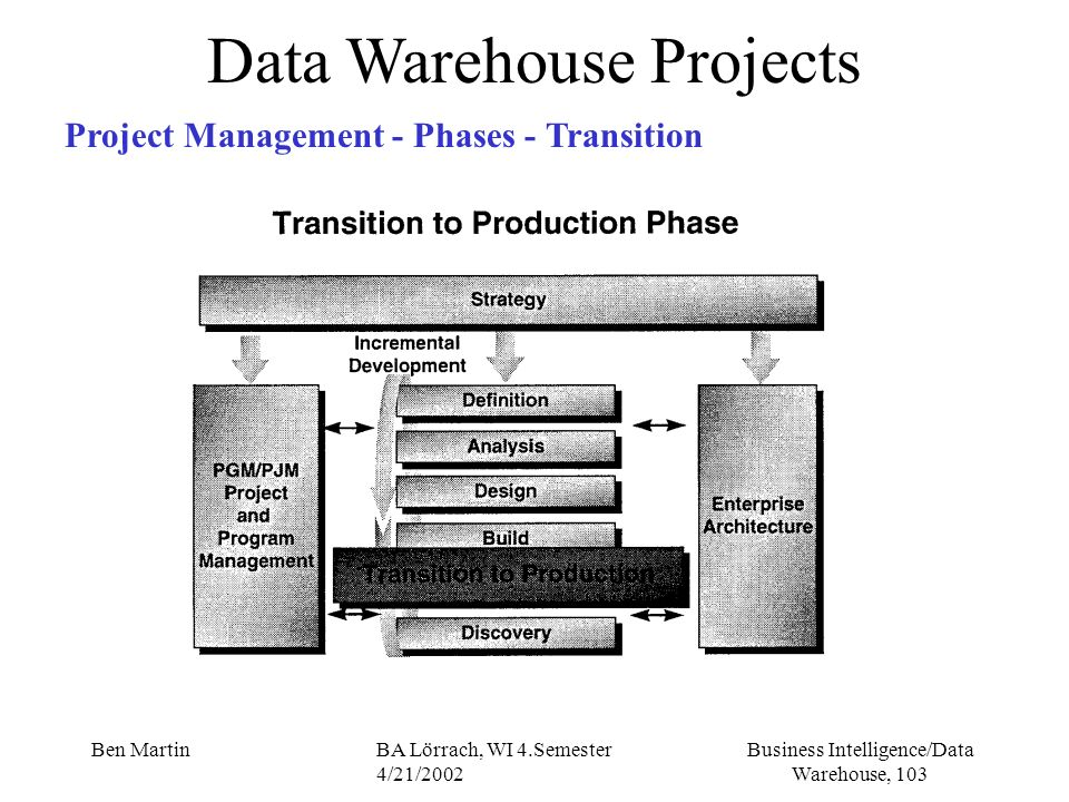 Business Intelligence/Data Warehouse, 103 Ben MartinBA Lörrach, WI 4.Semester 4/21/2002 Data Warehouse Projects Project Management - Phases - Transiti