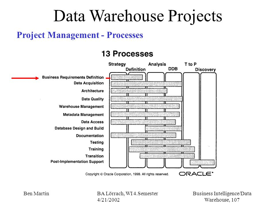 Business Intelligence/Data Warehouse, 107 Ben MartinBA Lörrach, WI 4.Semester 4/21/2002 Data Warehouse Projects Project Management - Processes