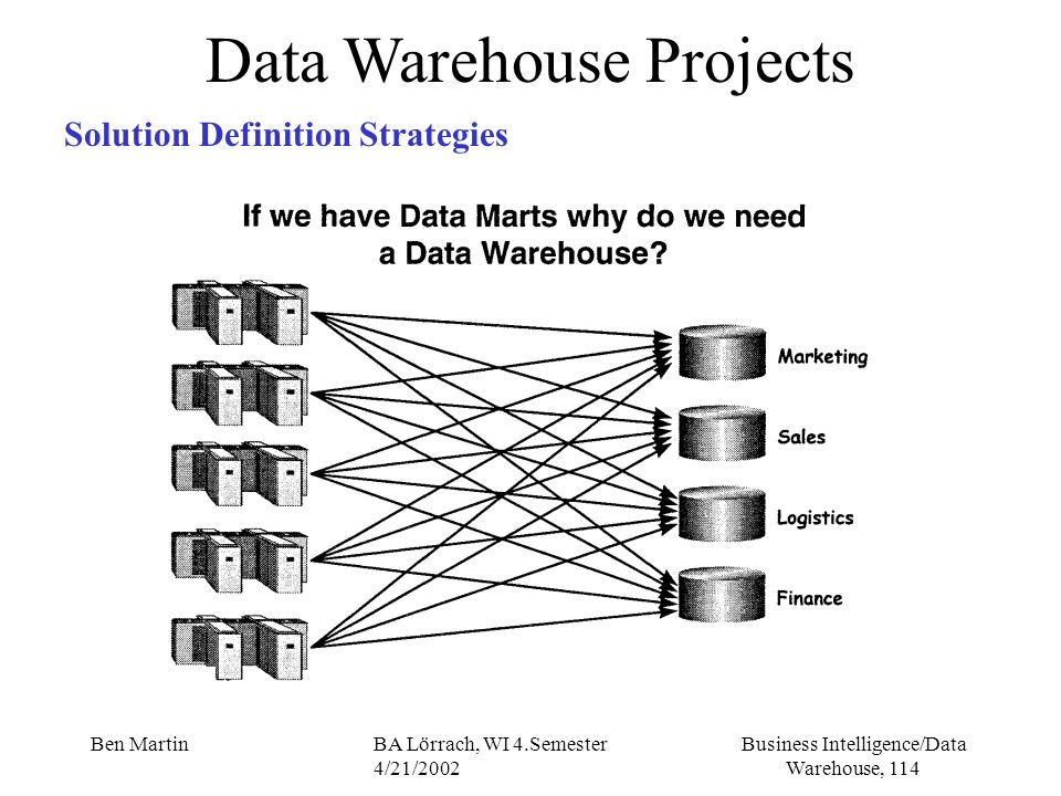 Business Intelligence/Data Warehouse, 114 Ben MartinBA Lörrach, WI 4.Semester 4/21/2002 Data Warehouse Projects Solution Definition Strategies