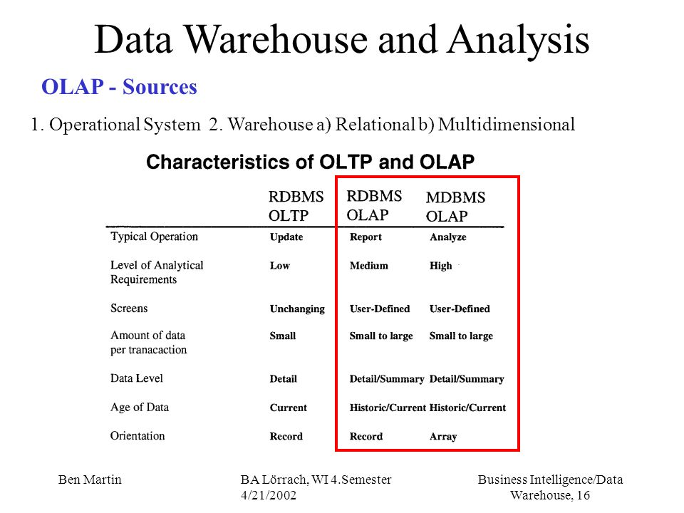 Business Intelligence/Data Warehouse, 16 Ben MartinBA Lörrach, WI 4.Semester 4/21/2002 Data Warehouse and Analysis OLAP - Sources 1. Operational Syste