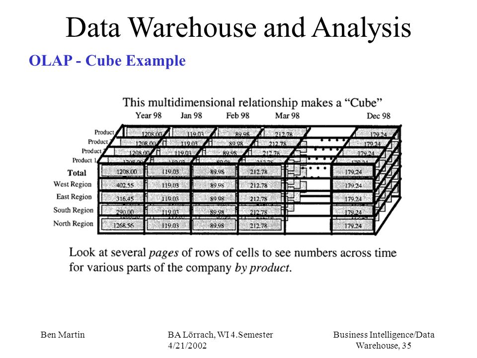 Business Intelligence/Data Warehouse, 35 Ben MartinBA Lörrach, WI 4.Semester 4/21/2002 Data Warehouse and Analysis OLAP - Cube Example