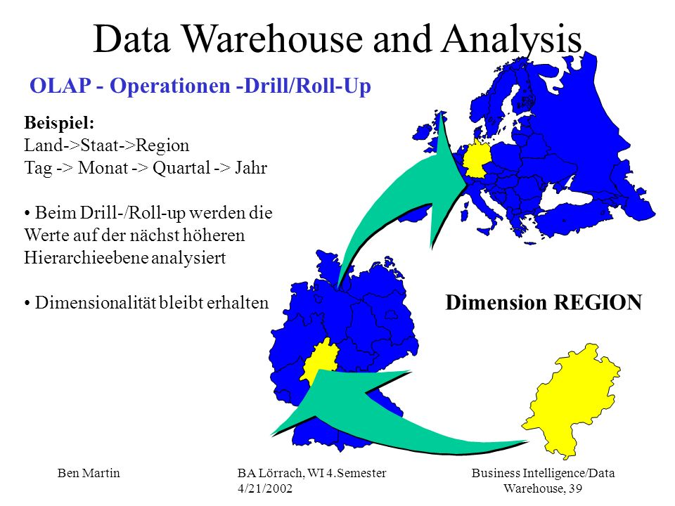 Business Intelligence/Data Warehouse, 39 Ben MartinBA Lörrach, WI 4.Semester 4/21/2002 Data Warehouse and Analysis OLAP - Operationen -Drill/Roll-Up B
