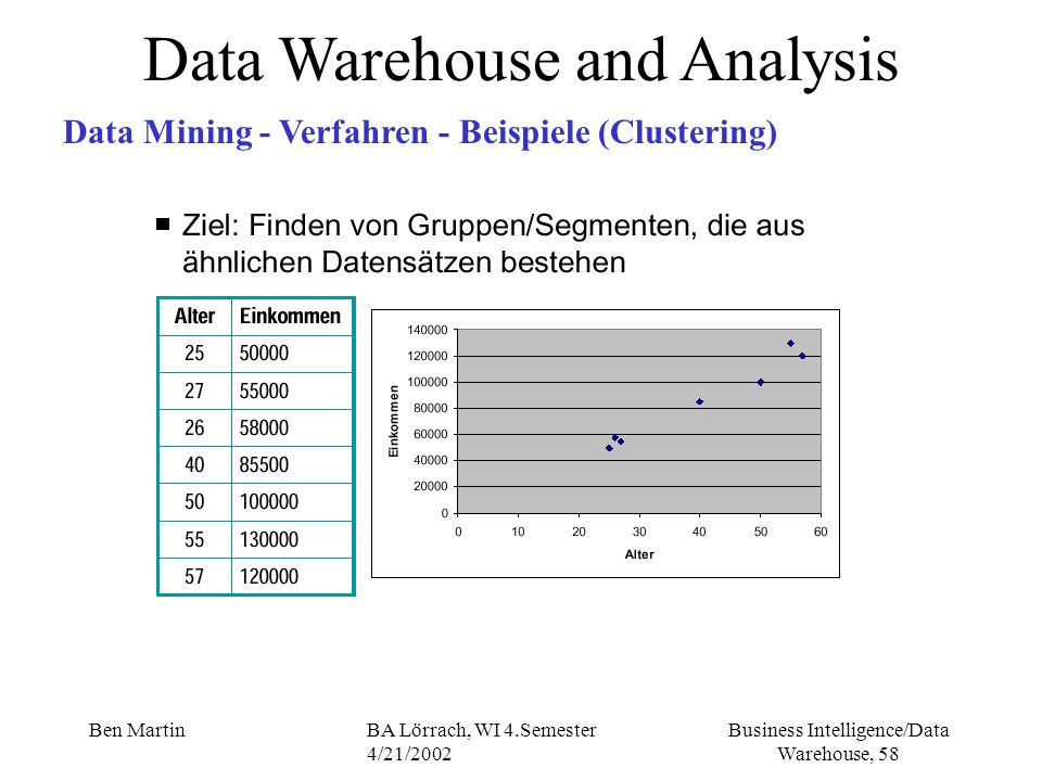 Business Intelligence/Data Warehouse, 58 Ben MartinBA Lörrach, WI 4.Semester 4/21/2002 Data Warehouse and Analysis Data Mining - Verfahren - Beispiele