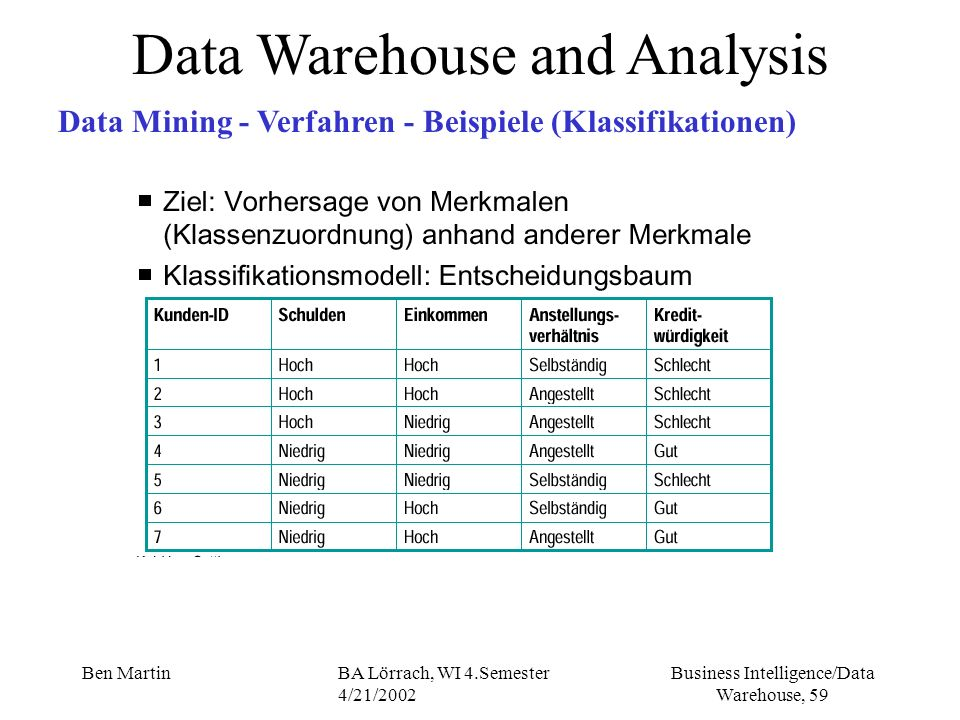 Business Intelligence/Data Warehouse, 59 Ben MartinBA Lörrach, WI 4.Semester 4/21/2002 Data Warehouse and Analysis Data Mining - Verfahren - Beispiele