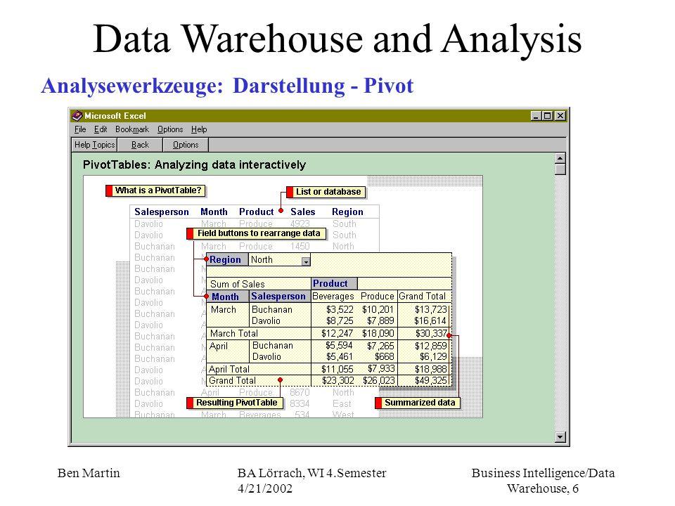 Business Intelligence/Data Warehouse, 17 Ben MartinBA Lörrach, WI 4.Semester 4/21/2002 Data Warehouse and Analysis OLAP - Architectures ROLAP Relational On Line Analytical Processing relationale Datenspeicherung - Tabellenform MOLAP Multidimensional On Line Analytical Processing multidimensional Datenspeicherung, n-dimensionaler Würfel (n-dim data cube) HOLAPHybrid On Line Analytical Processing Speicherung eines Teils des DWHs in Form von Würfeln (Performance), bei miss-hit wird aus relationalen RDBMS ein neuer Würfel generiert.