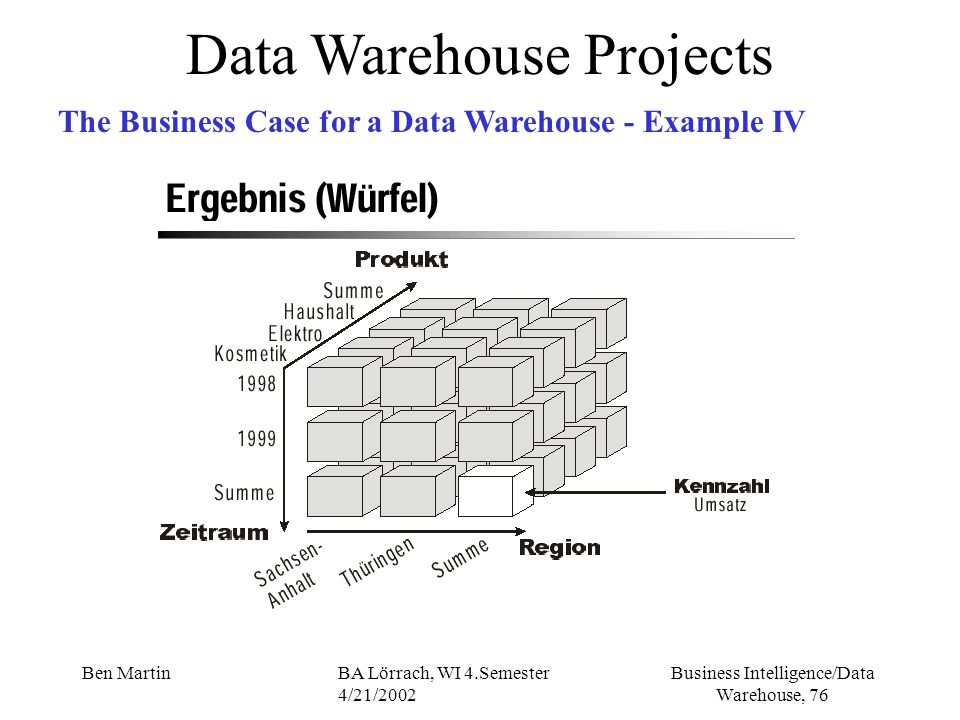 Business Intelligence/Data Warehouse, 76 Ben MartinBA Lörrach, WI 4.Semester 4/21/2002 Data Warehouse Projects The Business Case for a Data Warehouse