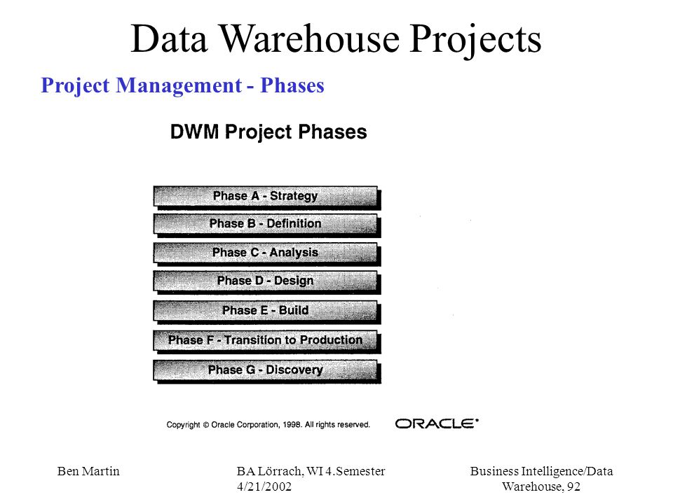 Business Intelligence/Data Warehouse, 92 Ben MartinBA Lörrach, WI 4.Semester 4/21/2002 Data Warehouse Projects Project Management - Phases