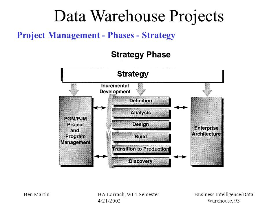 Business Intelligence/Data Warehouse, 93 Ben MartinBA Lörrach, WI 4.Semester 4/21/2002 Data Warehouse Projects Project Management - Phases - Strategy