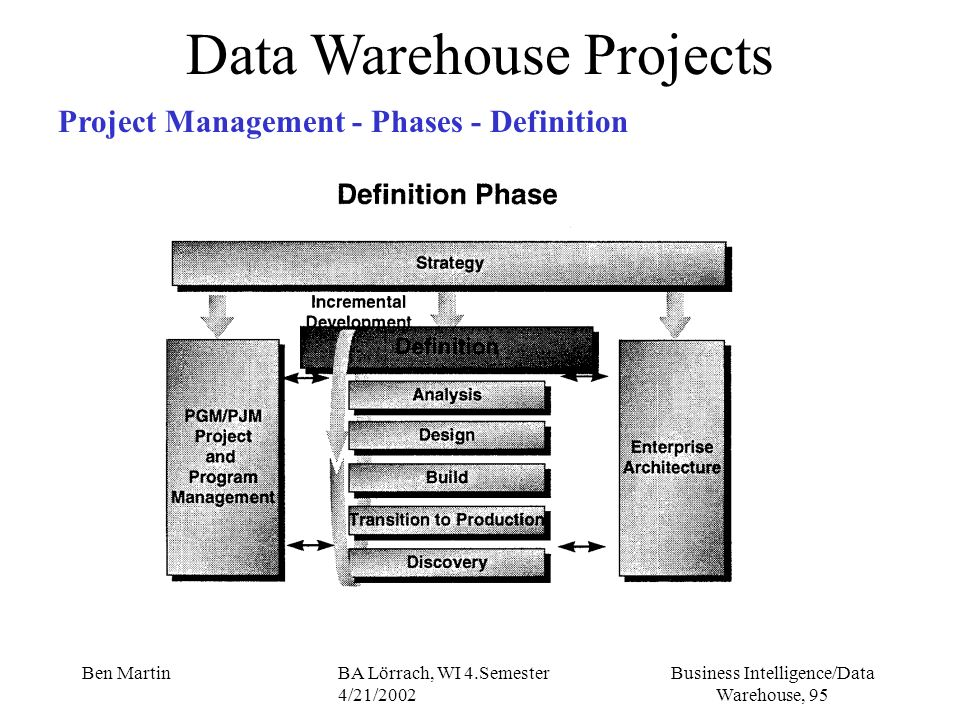 Business Intelligence/Data Warehouse, 95 Ben MartinBA Lörrach, WI 4.Semester 4/21/2002 Data Warehouse Projects Project Management - Phases - Definitio