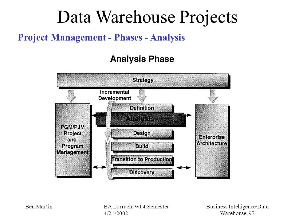 Business Intelligence/Data Warehouse, 97 Ben MartinBA Lörrach, WI 4.Semester 4/21/2002 Data Warehouse Projects Project Management - Phases - Analysis