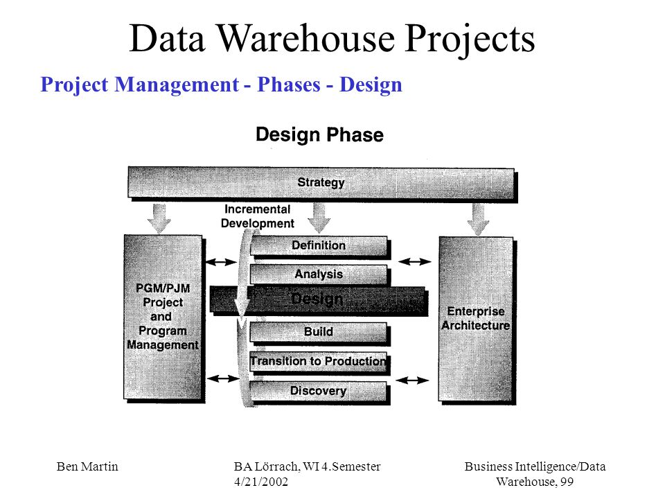 Business Intelligence/Data Warehouse, 99 Ben MartinBA Lörrach, WI 4.Semester 4/21/2002 Data Warehouse Projects Project Management - Phases - Design