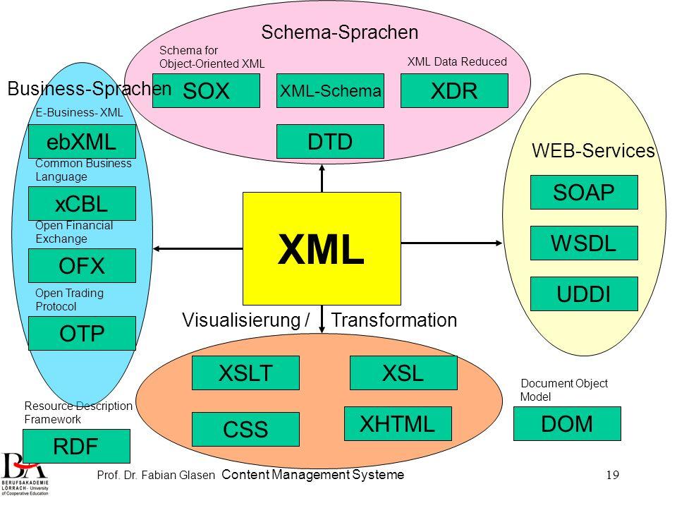 Prof. Dr. Fabian Glasen Content Management Systeme19 XML XSLXSLT XHTMLDOM RDF DTD XML-Schema SOXXDR XML Data Reduced Schema for Object-Oriented XML Re