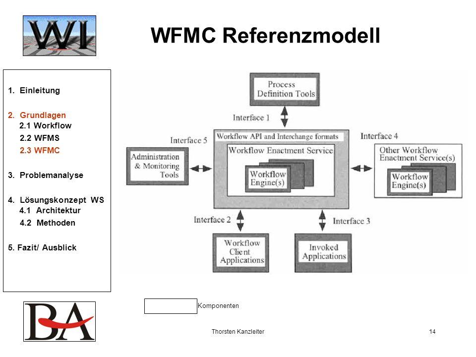 Thorsten Kanzleiter14 WFMC Referenzmodell Komponenten 1. Einleitung 2. Grundlagen 2.1 Workflow 2.2 WFMS 2.3 WFMC 3. Problemanalyse 4. Lösungskonzept W