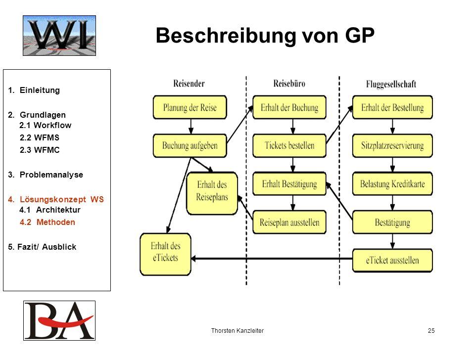 Thorsten Kanzleiter25 Beschreibung von GP 1. Einleitung 2. Grundlagen 2.1 Workflow 2.2 WFMS 2.3 WFMC 3. Problemanalyse 4. Lösungskonzept WS 4.1 Archit